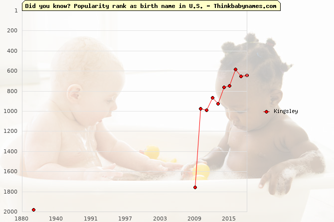 Top 2000 baby names ranking of Kingsley name in U.S.