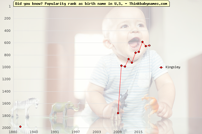 Top 2000 baby names ranking of Kingsley in U.S.
