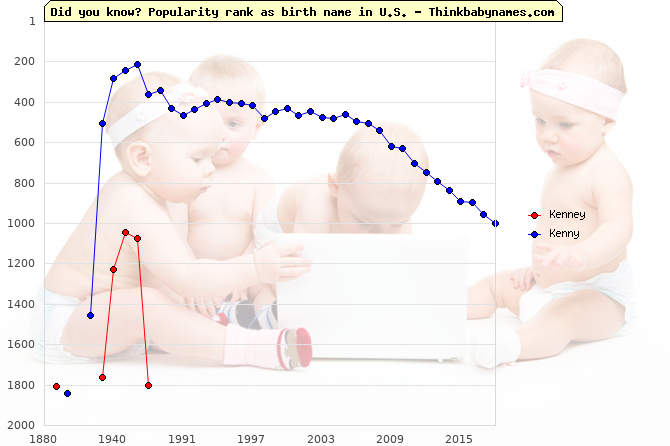 Top 2000 baby names ranking of Kenney, Kenny in U.S.