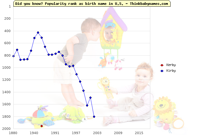 Top 2000 baby names ranking of Kerby, Kirby in U.S.