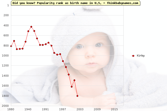Top 2000 baby names ranking of Kirby name in U.S.