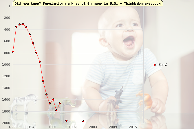 Top 2000 baby names ranking of Cyril in U.S.