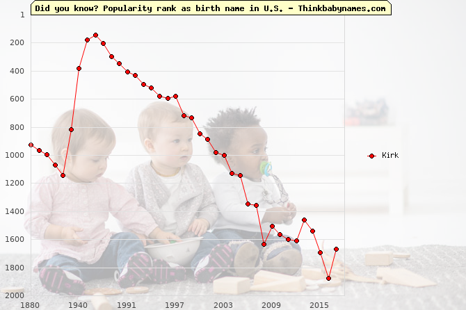 Top 2000 baby names ranking of Kirk name in U.S.