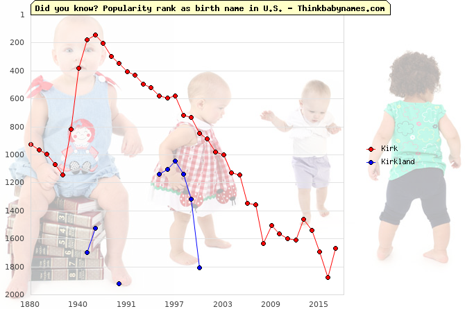 Top 2000 baby names ranking of Kirk, Kirkland in U.S.