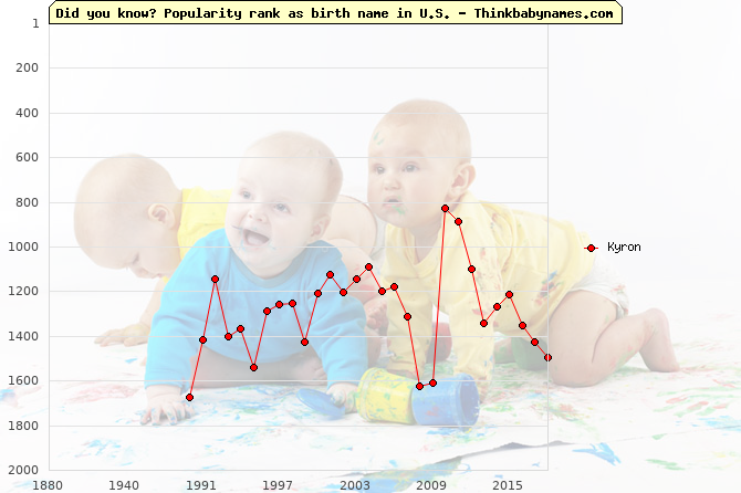 Top 2000 baby names ranking of Kyron in U.S.