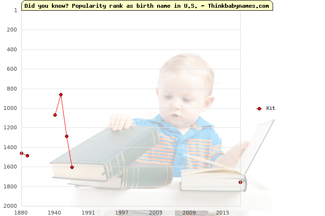 Top 2000 baby names ranking of Kit name in U.S.