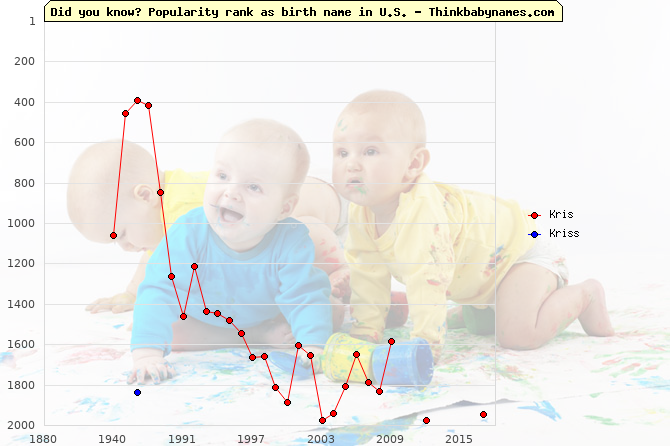 Top 2000 baby names ranking of Kris, Kriss in U.S.