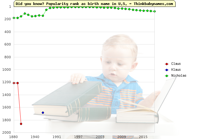 Top 2000 baby names ranking of Claus, Klaus, Nicholas in U.S.
