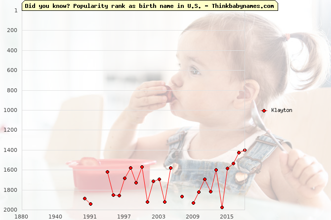 Top 2000 baby names ranking of Klayton name in U.S.
