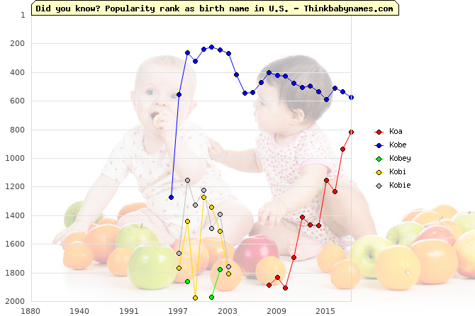 Top 2000 baby names ranking of Ko- names: Koa, Kobe, Kobey, Kobi, Kobie