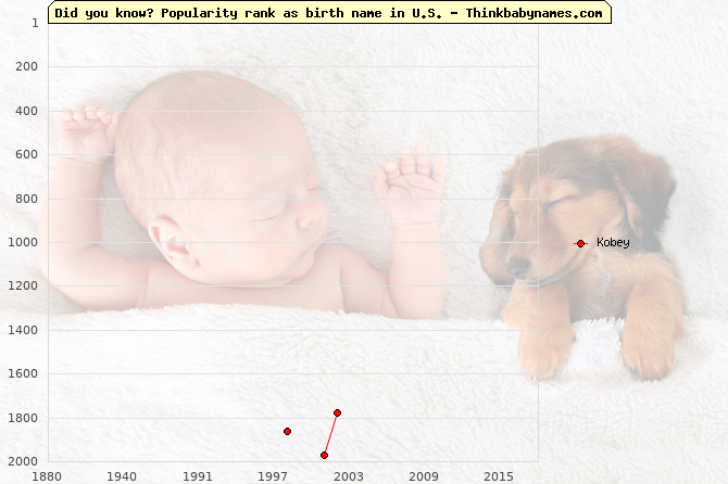 Top 2000 baby names ranking of Kobey name in U.S.