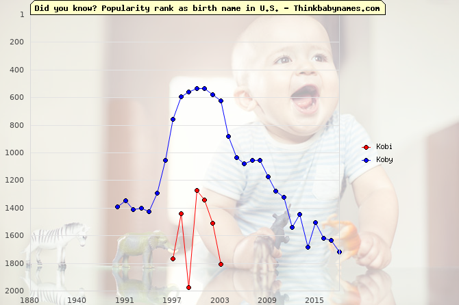 Top 2000 baby names ranking of Kobi, Koby in U.S.