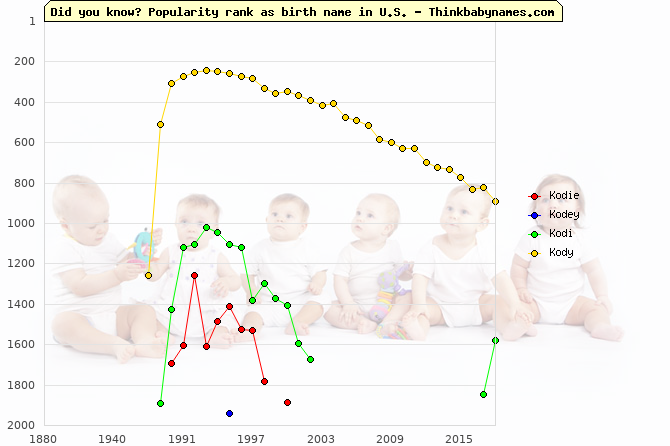 Top 2000 baby names ranking of Kodie, Kodey, Kodi, Kody in U.S.