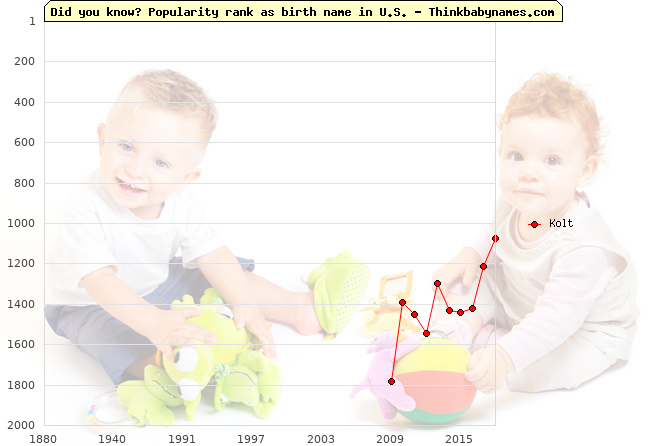Top 2000 baby names ranking of Kolt name in U.S.