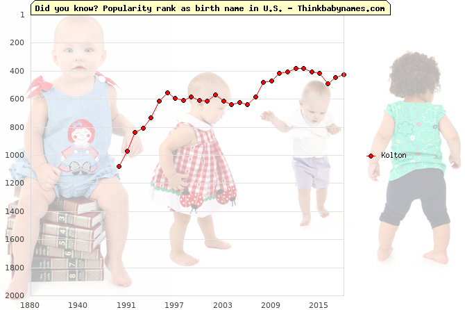 Top 2000 baby names ranking of Kolton name in U.S.