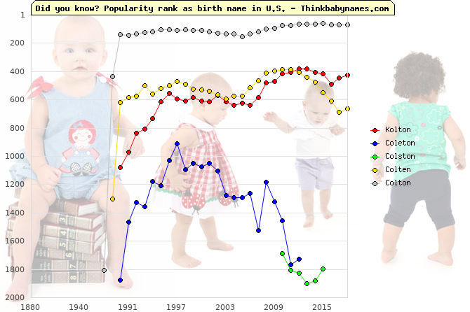 Top 2000 baby names ranking of Kolton, Coleton, Colston, Colten, Colton in U.S.