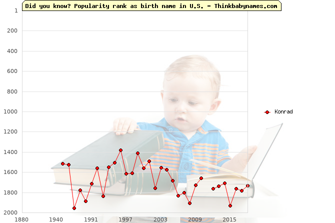 Top 2000 baby names ranking of Konrad name in U.S.