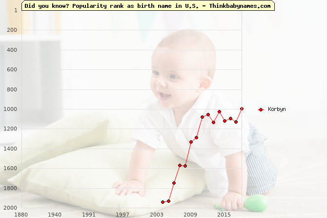 Top 2000 baby names ranking of Korbyn name in U.S.
