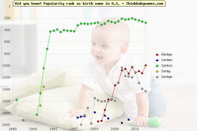 Top 2000 baby names ranking of Korbyn, Corben, Corbin, Corby, Corbyn in U.S.