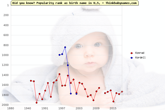 Top 2000 baby names ranking of Konrad, Kordell in U.S.