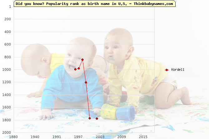 Top 2000 baby names ranking of Kordell name in U.S.