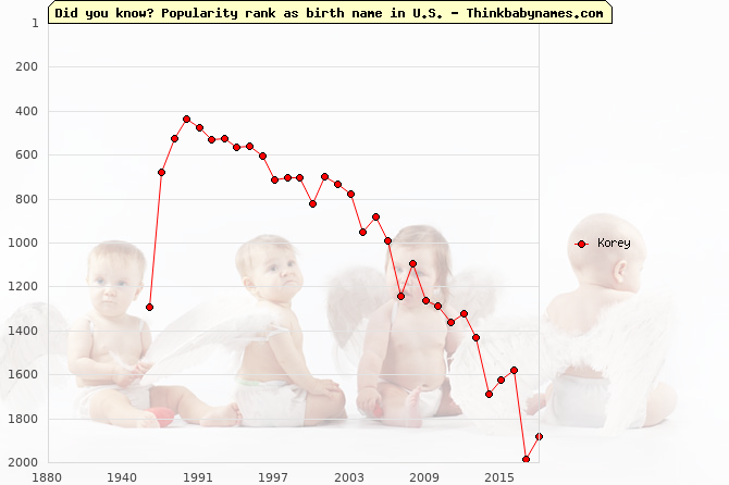 Top 1000 baby names ranking of Korey name in U.S.