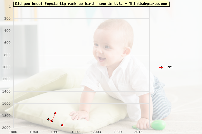 Top 2000 baby names ranking of Kori name in U.S.