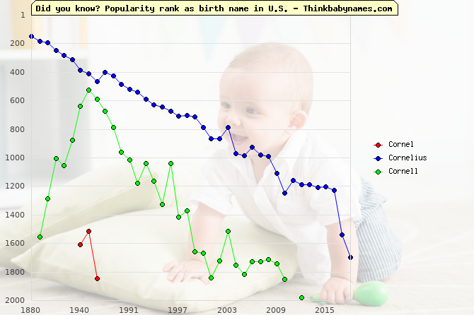 Top 2000 baby names ranking of Cornel, Cornelius, Cornell in U.S.