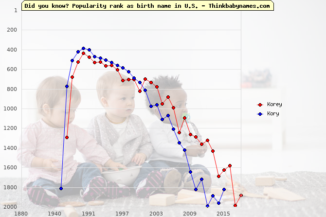 Top 2000 baby names ranking of Korey, Kory in U.S.