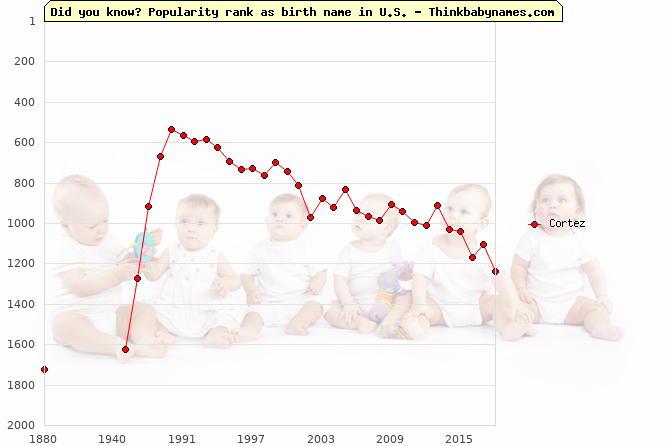 Top 2000 baby names ranking of Cortez in U.S.