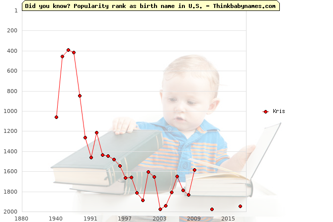 Top 2000 baby names ranking of Kris name in U.S.