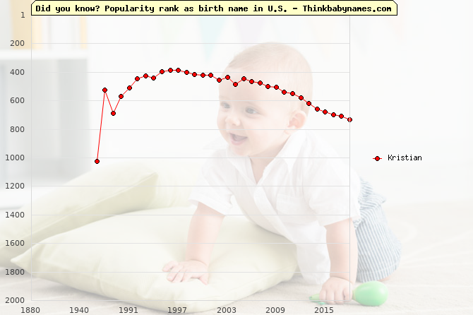 Top 2000 baby names ranking of Kristian in U.S.