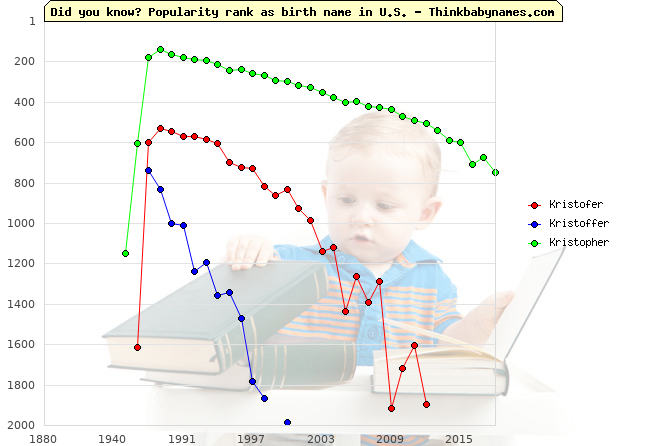 Top 2000 baby names ranking of Kristofer, Kristoffer, Kristopher in U.S.
