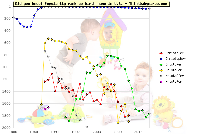 Top 2000 baby names ranking of Christofer, Christopher, Cristofer, Kristofer, Kristoffer, Kristofor in U.S.