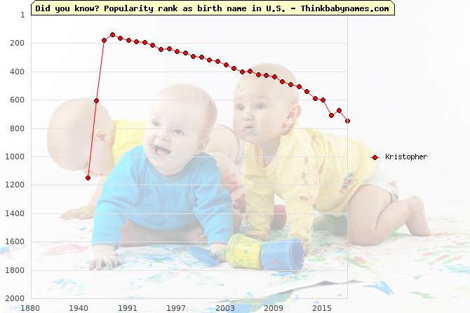 Top 2000 baby names ranking of Kristopher name in U.S.