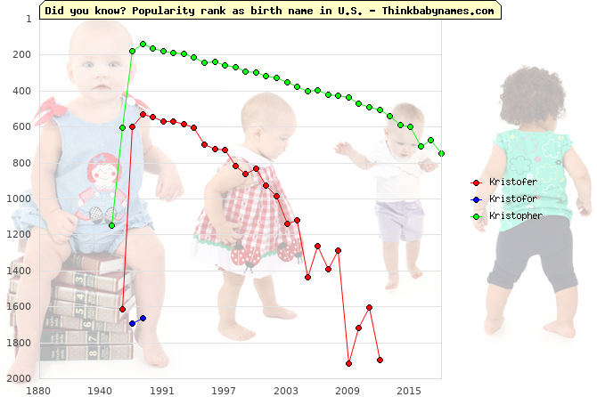 Top 2000 baby names ranking of Kristofer, Kristofor, Kristopher in U.S.