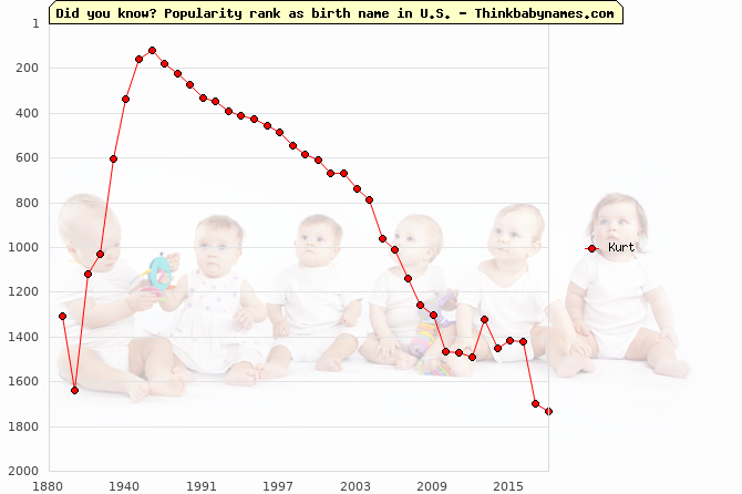 Top 2000 baby names ranking of Kurt name in U.S.