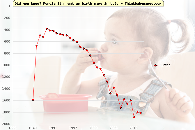 Top 2000 baby names ranking of Kurtis name in U.S.