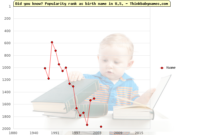 Top 1000 baby names ranking of Kwame name in U.S.