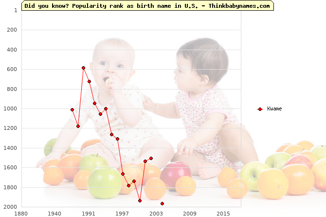Top 2000 baby names ranking of Kwame in U.S.