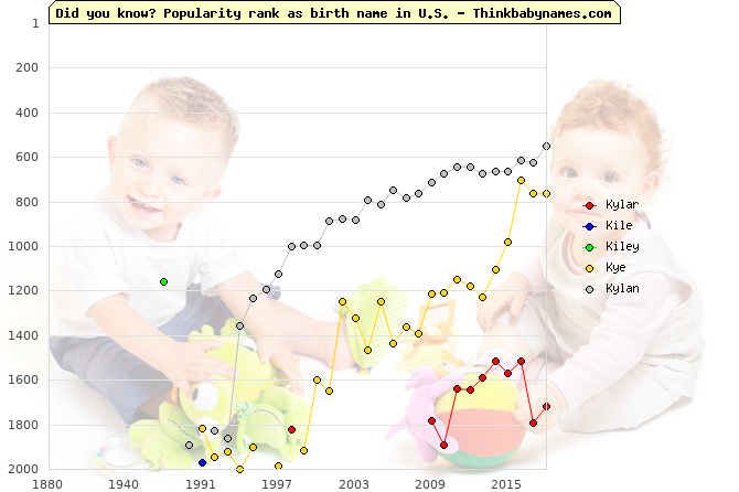 Top 2000 baby names ranking of Kylar, Kile, Kiley, Kye, Kylan in U.S.
