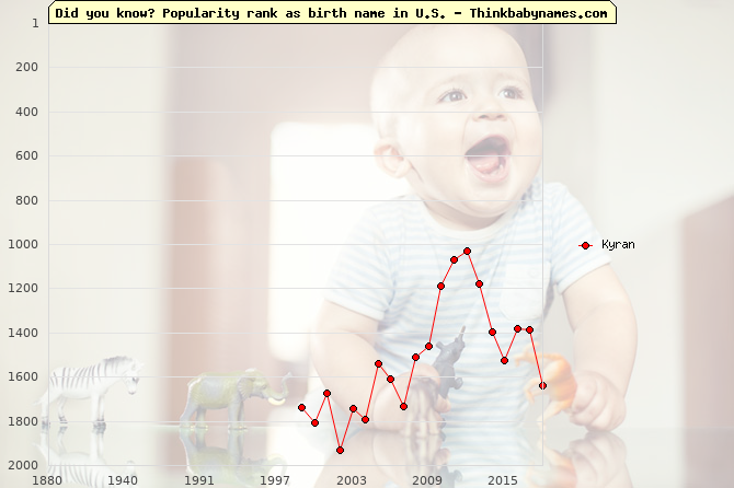 Top 2000 baby names ranking of Kyran name in U.S.