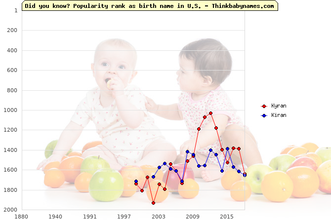 Top 2000 baby names ranking of Kyran, Kiran in U.S.
