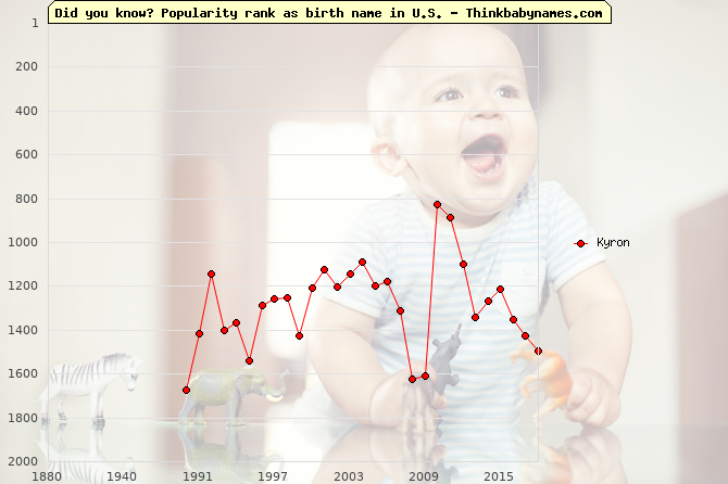 Top 1000 baby names ranking of Kyron in U.S.
