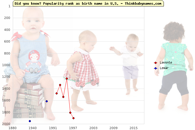 Top 2000 baby names ranking of Lavonte, Lemar in U.S.