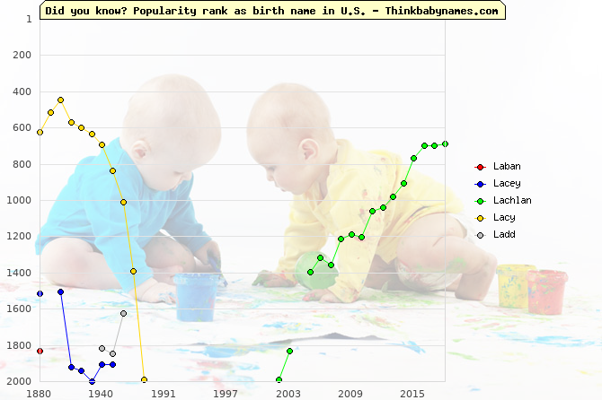 Top 2000 baby names ranking of La- names: Laban, Lacey, Lachlan, Lacy, Ladd