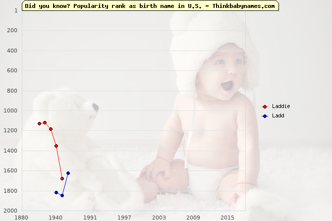 Top 2000 baby names ranking of Laddie, Ladd in U.S.