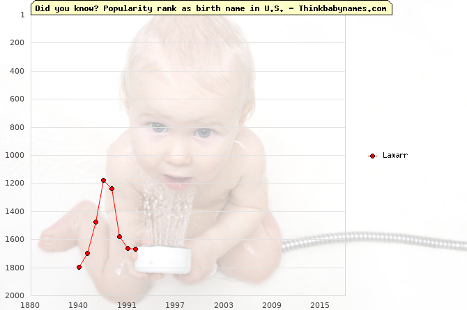 Top 2000 baby names ranking of Lamarr name in U.S.