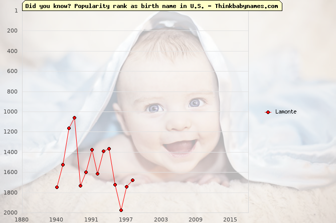 Top 2000 baby names ranking of Lamonte name in U.S.