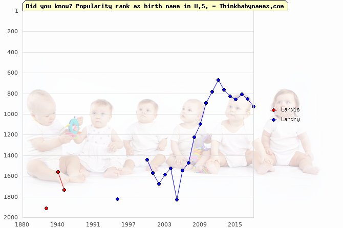 Top 2000 baby names ranking of Landis, Landry in U.S.
